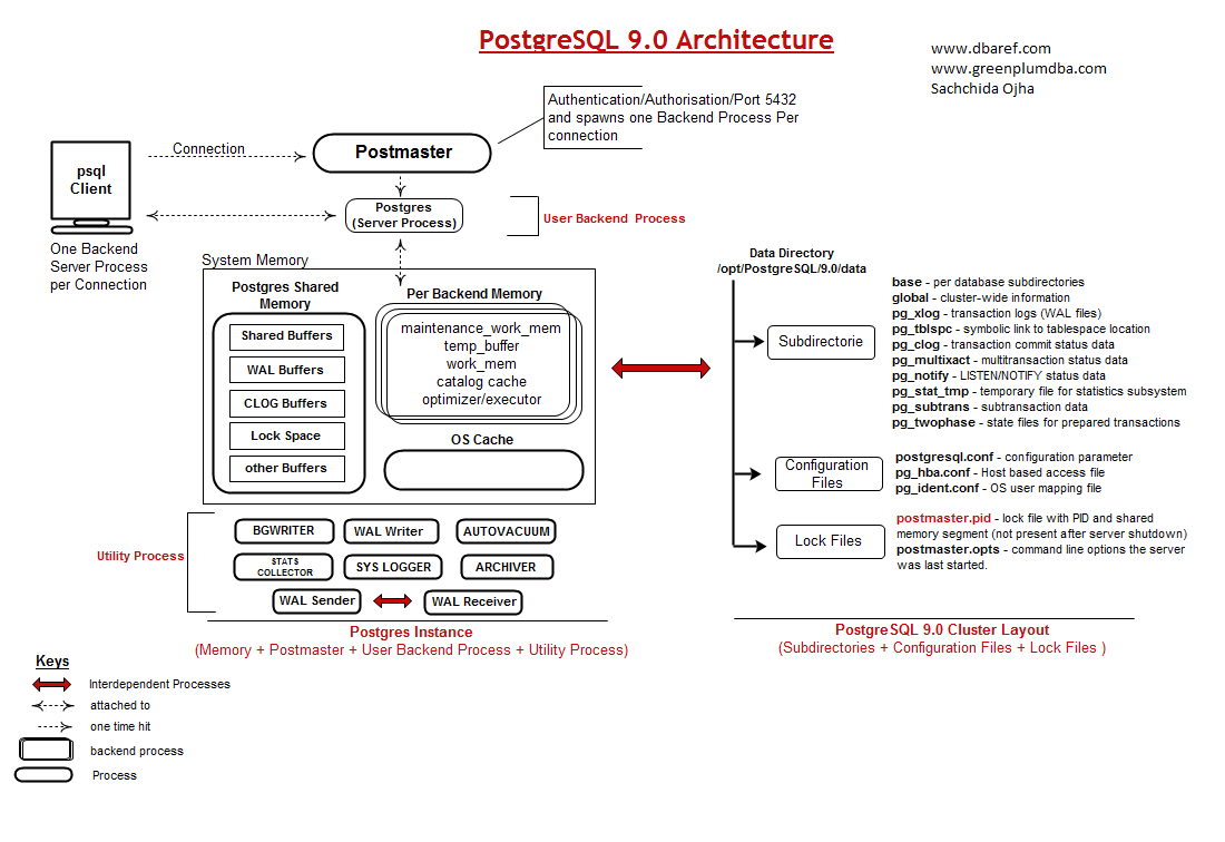 PostgreSQL9 Architecture